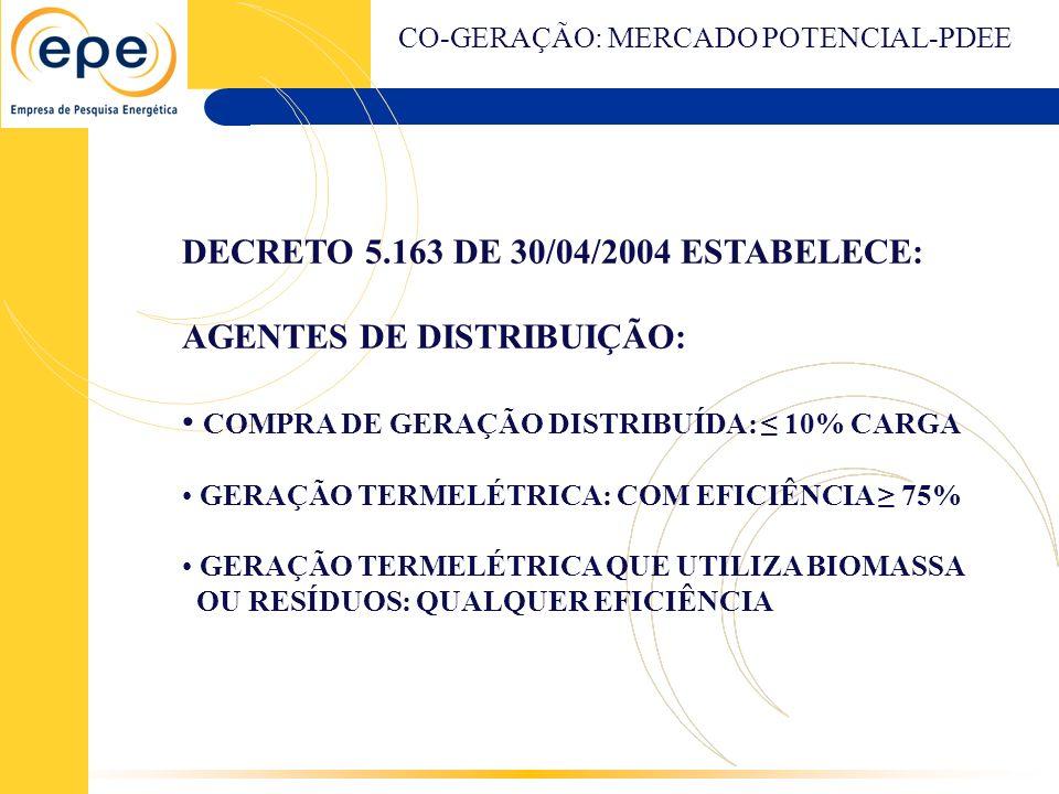 DECRETO 5.163 DE 30/04/2004 ESTABELECE: AGENTES DE DISTRIBUIÇÃO: COMPRA DE GERAÇÃO DISTRIBUÍDA: 10% CARGA GERAÇÃO TERMELÉTRICA: COM EFICIÊNCIA 75% GER