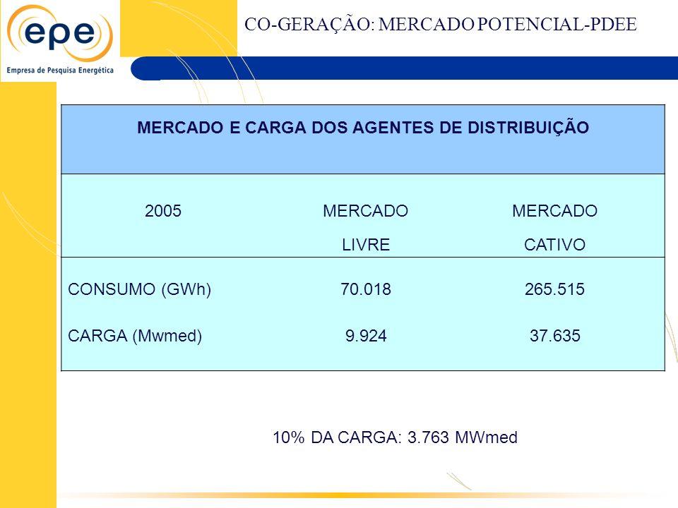 MERCADO E CARGA DOS AGENTES DE DISTRIBUIÇÃO 2005MERCADO LIVRECATIVO CONSUMO (GWh)70.018265.515 CARGA (Mwmed)9.92437.635 10% DA CARGA: 3.763 MWmed CO-G