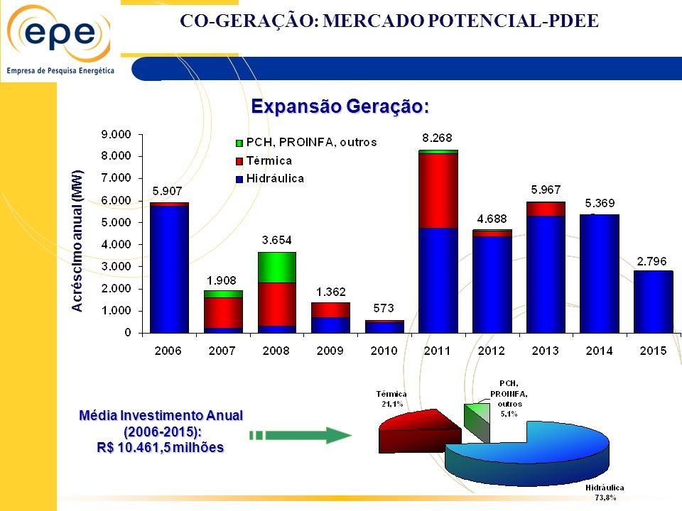 Expansão Geração: Acréscimo anual (MW) Média Investimento Anual (2006-2015): (2006-2015): R$ 10.461,5 milhões CO-GERAÇÃO: MERCADO POTENCIAL-PDEE