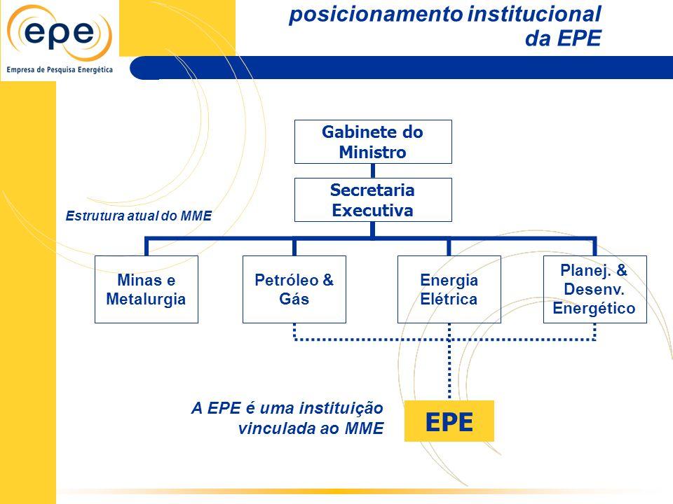 posicionamento institucional da EPE Gabinete do Ministro Secretaria Executiva Minas e Metalurgia Petróleo & Gás Energia Elétrica Planej. & Desenv. Ene
