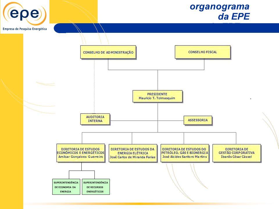 Fonte: MME - 2006 Matriz referente a geração de energia elétrica.