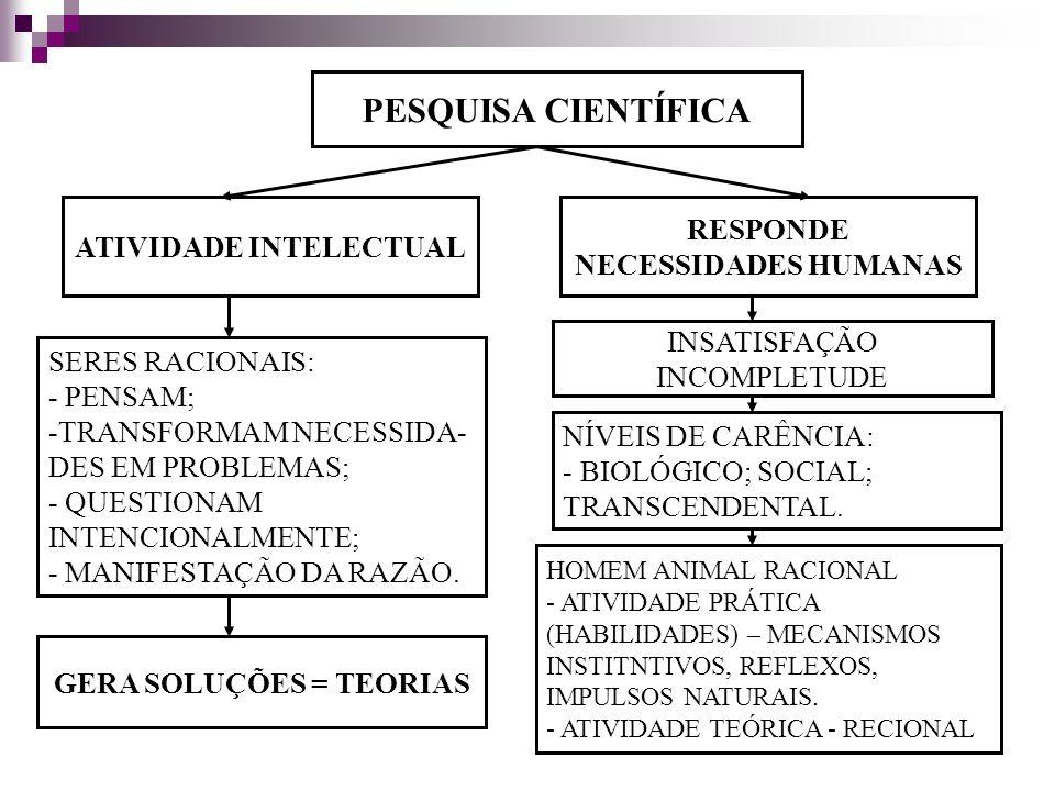 PESQUISA CIENTÍFICA ATIVIDADE INTELECTUAL RESPONDE NECESSIDADES HUMANAS INSATISFAÇÃO INCOMPLETUDE SERES RACIONAIS: - PENSAM; -TRANSFORMAM NECESSIDA- DES EM PROBLEMAS; - QUESTIONAM INTENCIONALMENTE; - MANIFESTAÇÃO DA RAZÃO.