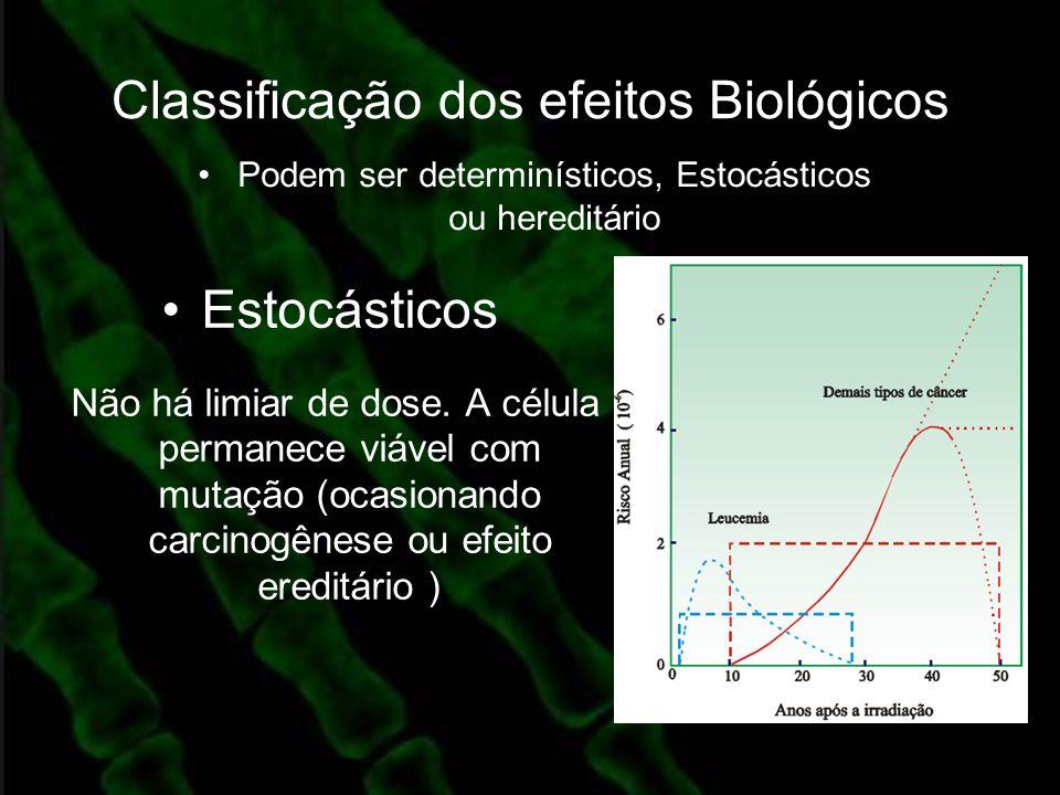 Classificação dos efeitos Biológicos Estocásticos Não há limiar de dose. A célula permanece viável com mutação (ocasionando carcinogênese ou efeito er