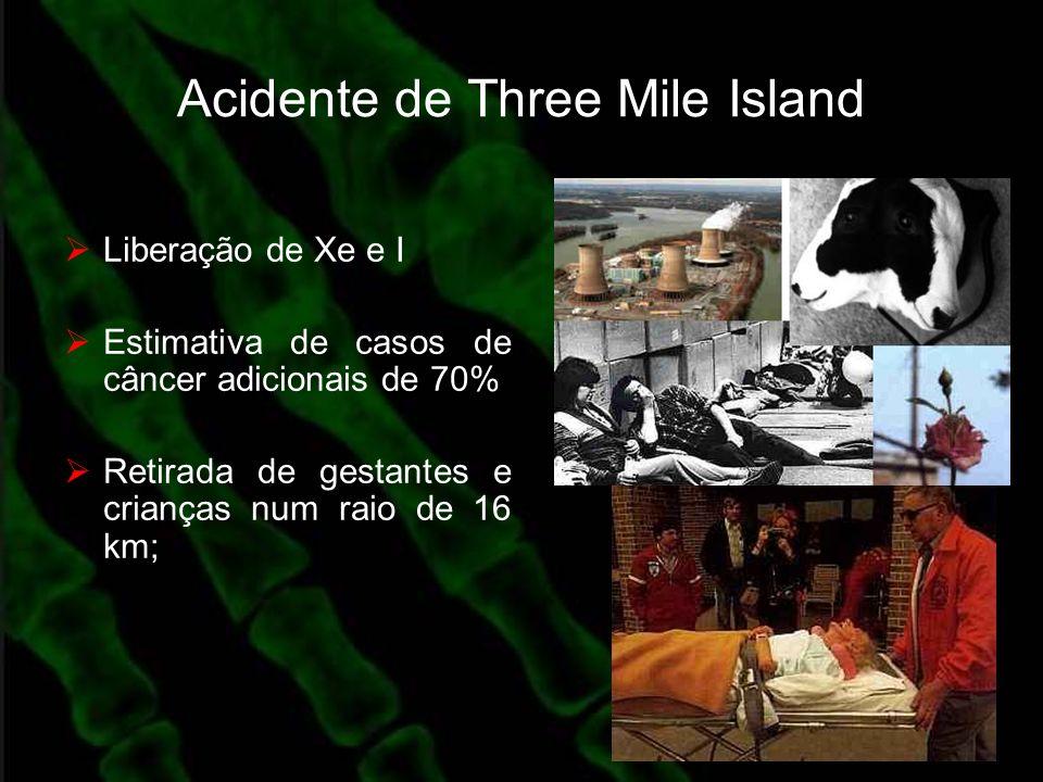 Acidente de Three Mile Island Liberação de Xe e I Estimativa de casos de câncer adicionais de 70% Retirada de gestantes e crianças num raio de 16 km;