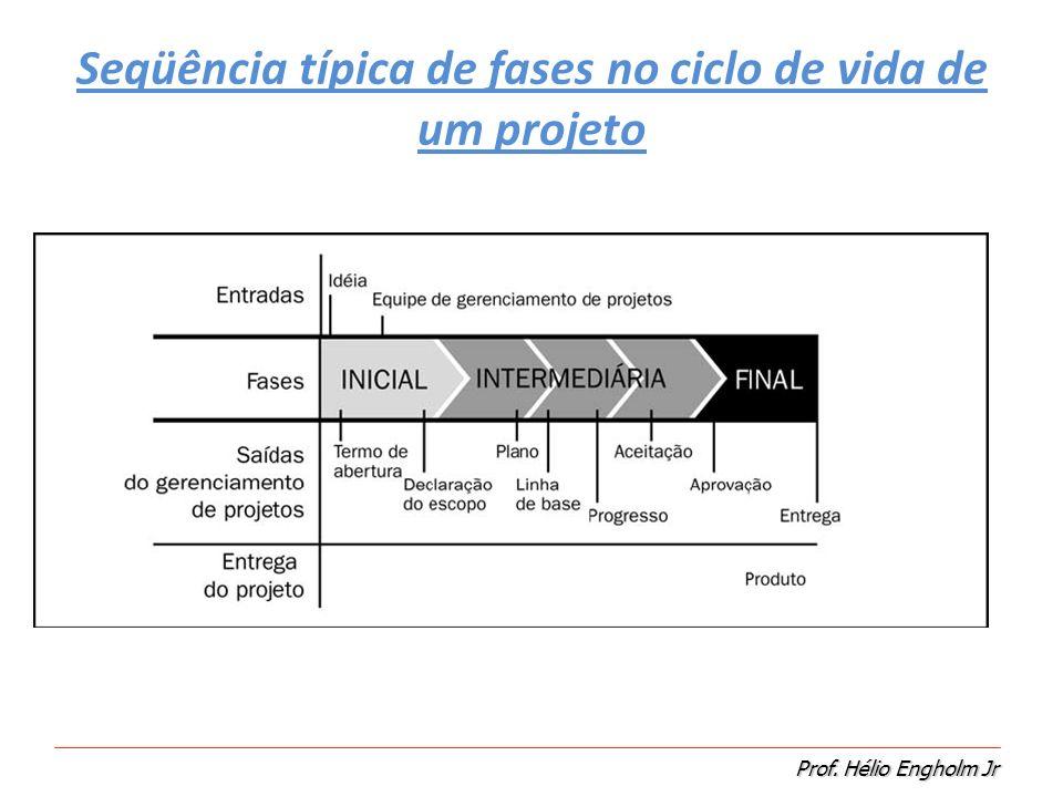 Prof. Hélio Engholm Jr Seqüência típica de fases no ciclo de vida de um projeto