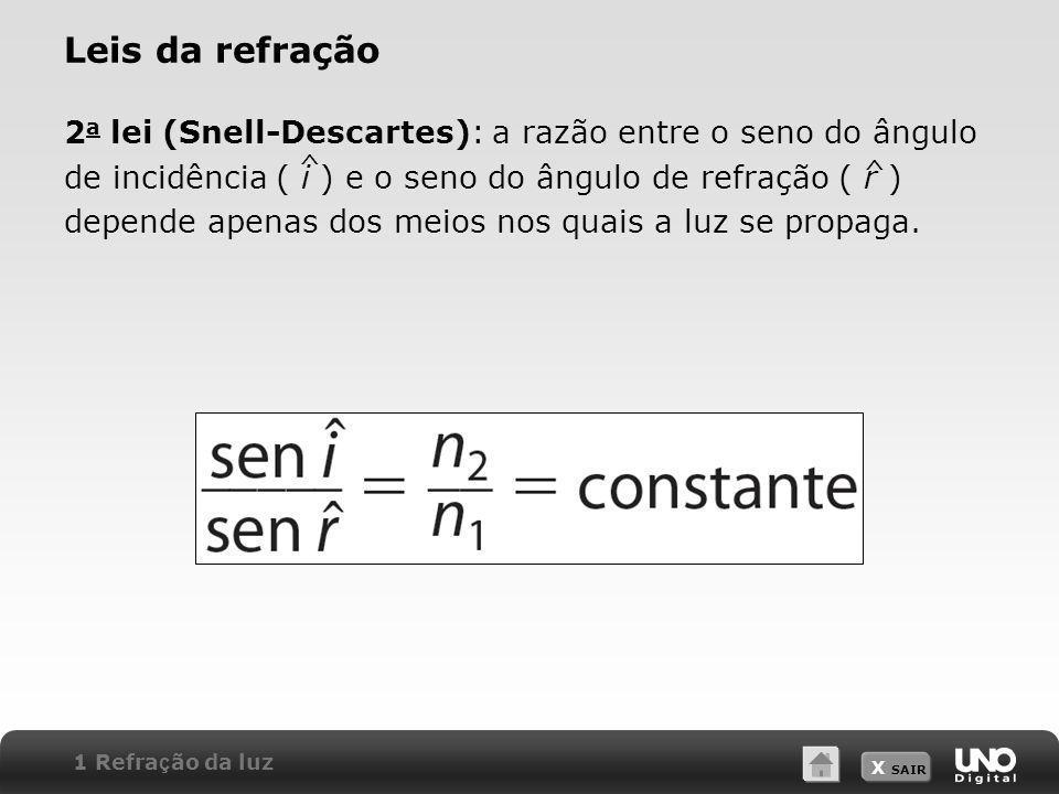 X SAIR Leis da refração 2 a lei (Snell-Descartes): a razão entre o seno do ângulo de incidência ( i ) e o seno do ângulo de refração ( r ) depende ape
