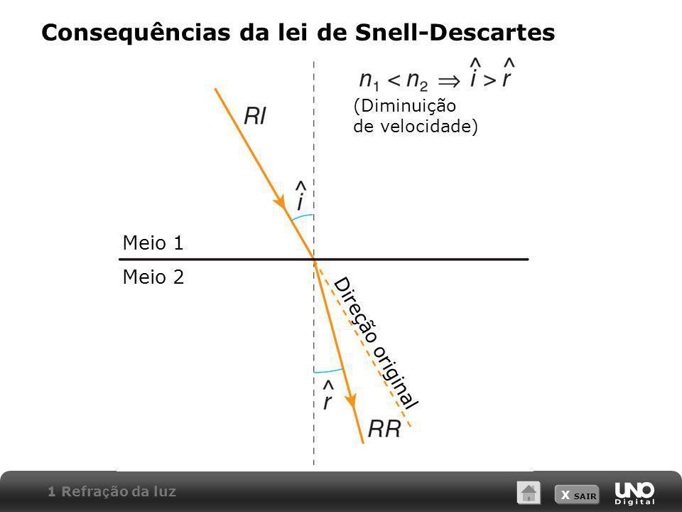 X SAIR Consequências da lei de Snell-Descartes (Diminuição de velocidade) Meio 1 Meio 2 Direção original 1 Refra ç ão da luz