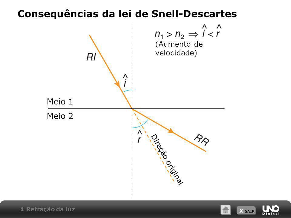 X SAIR Consequências da lei de Snell-Descartes (Aumento de velocidade) Meio 1 Meio 2 Direção original 1 Refra ç ão da luz