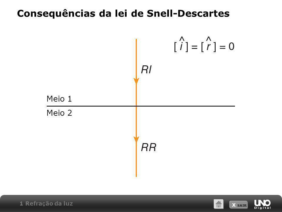 X SAIR Consequências da lei de Snell-Descartes Meio 1 Meio 2 1 Refra ç ão da luz