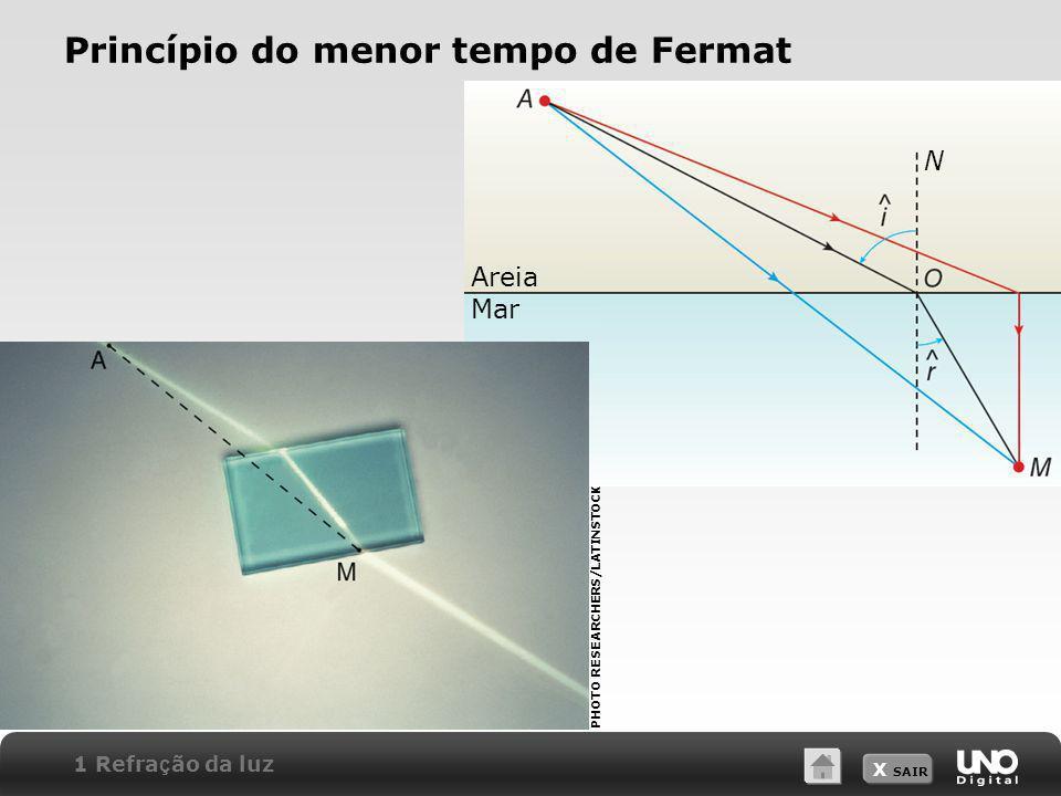X SAIR Princípio do menor tempo de Fermat PHOTO RESEARCHERS/LATINSTOCK Areia Mar N 1 Refra ç ão da luz