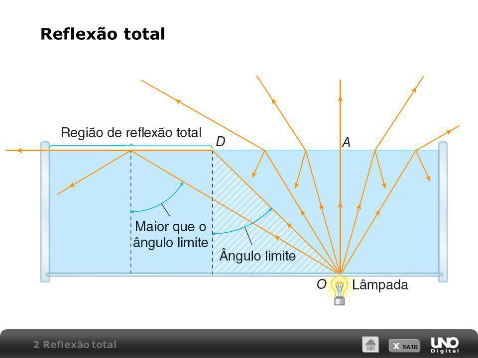 X SAIR 2 Reflexão total Reflexão total