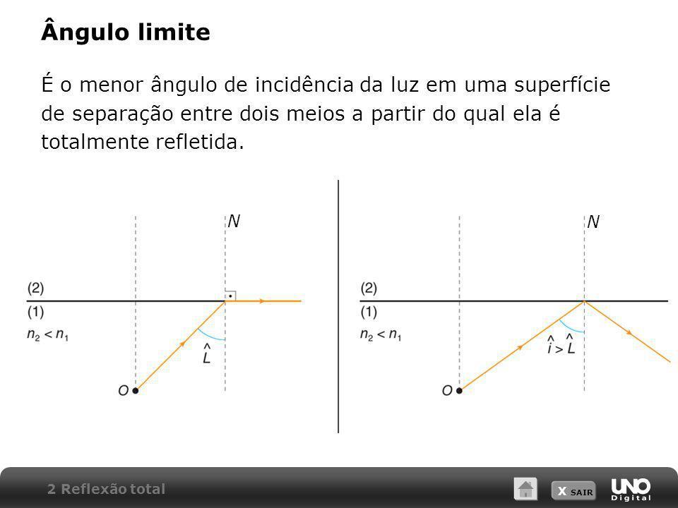 X SAIR Ângulo limite É o menor ângulo de incidência da luz em uma superfície de separação entre dois meios a partir do qual ela é totalmente refletida