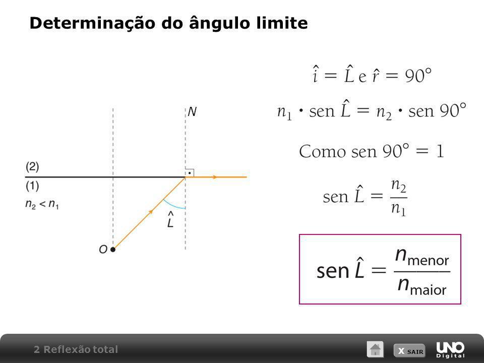 X SAIR Determinação do ângulo limite 2 Reflexão total N