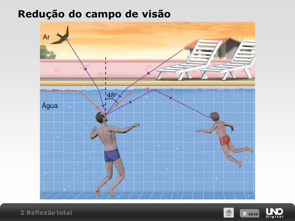 X SAIR Redução do campo de visão 2 Reflexão total