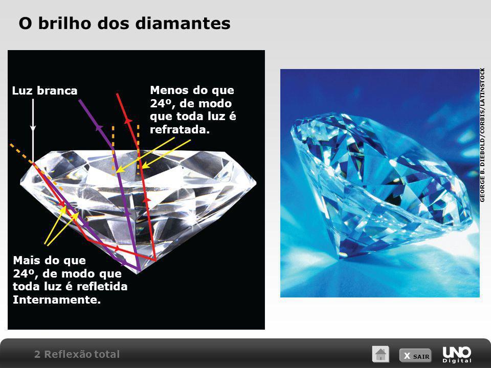 X SAIR O brilho dos diamantes Luz branca Mais do que 24º, de modo que toda luz é refletida Internamente. Menos do que 24º, de modo que toda luz é refr