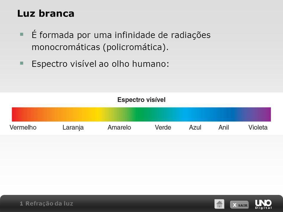 X SAIR Luz branca É formada por uma infinidade de radiações monocromáticas (policromática). Espectro visível ao olho humano: 1 Refra ç ão da luz