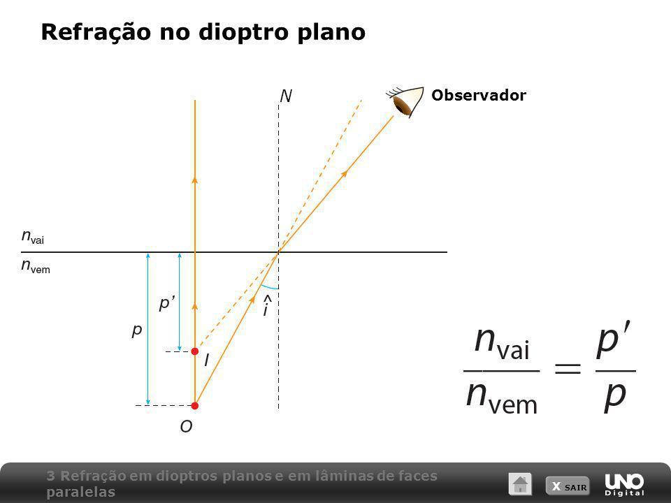 X SAIR N Observador Refração no dioptro plano 3 Refra ç ão em dioptros planos e em lâminas de faces paralelas