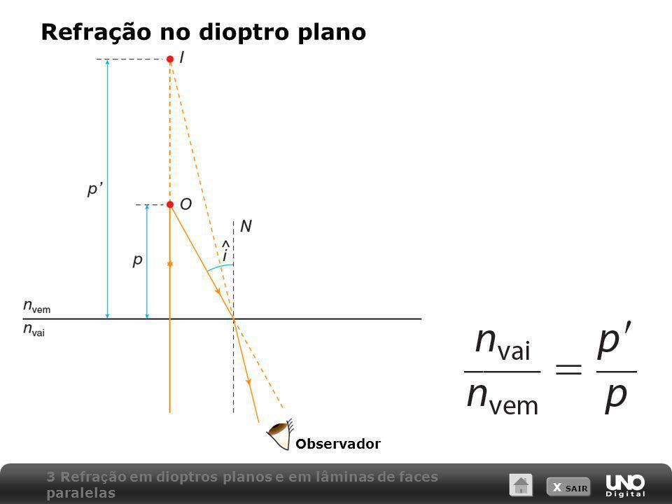 X SAIR Refração no dioptro plano Observador 3 Refra ç ão em dioptros planos e em lâminas de faces paralelas