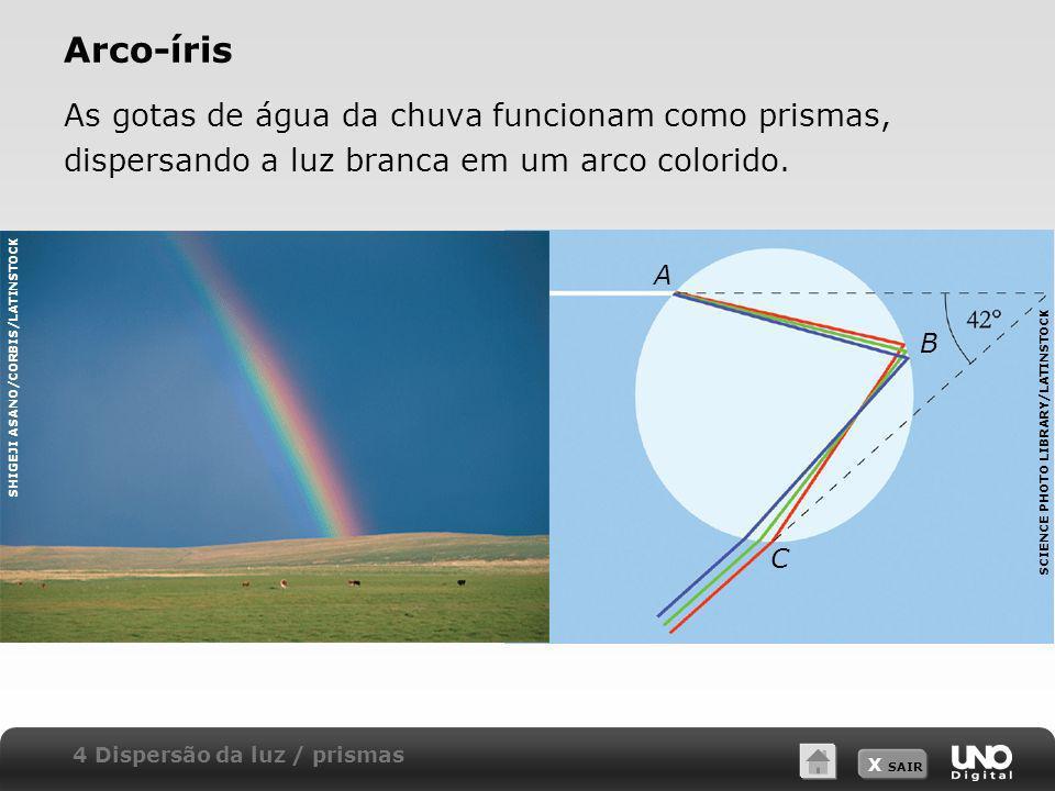 X SAIR Arco-íris As gotas de água da chuva funcionam como prismas, dispersando a luz branca em um arco colorido. SCIENCE PHOTO LIBRARY/LATINSTOCK SHIG