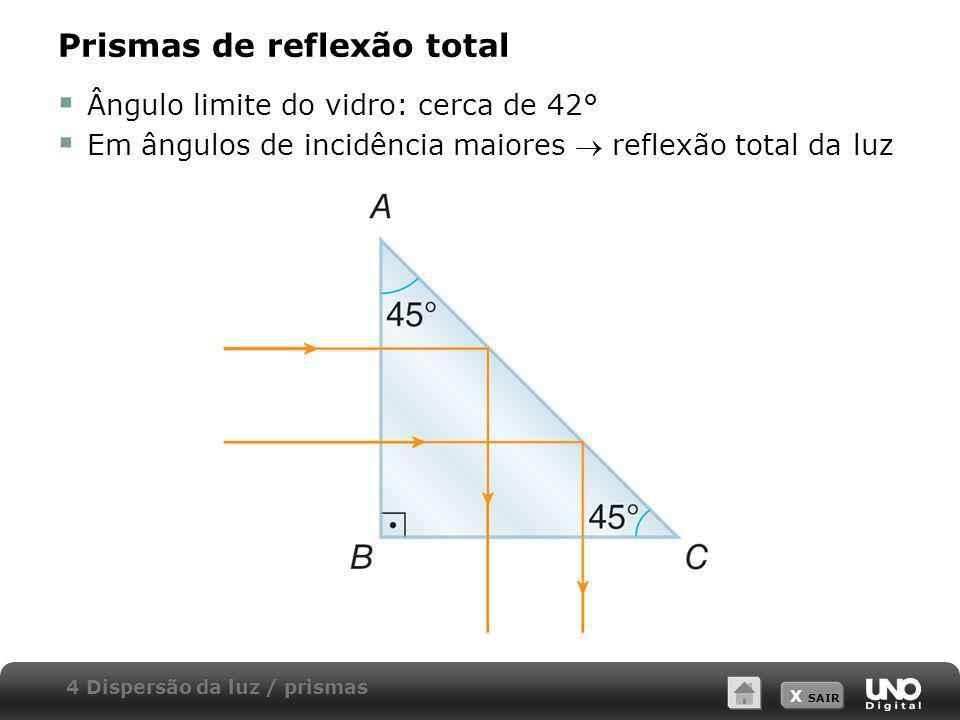 X SAIR Prismas de reflexão total Ângulo limite do vidro: cerca de 42° Em ângulos de incidência maiores reflexão total da luz 4 Dispersão da luz / pris