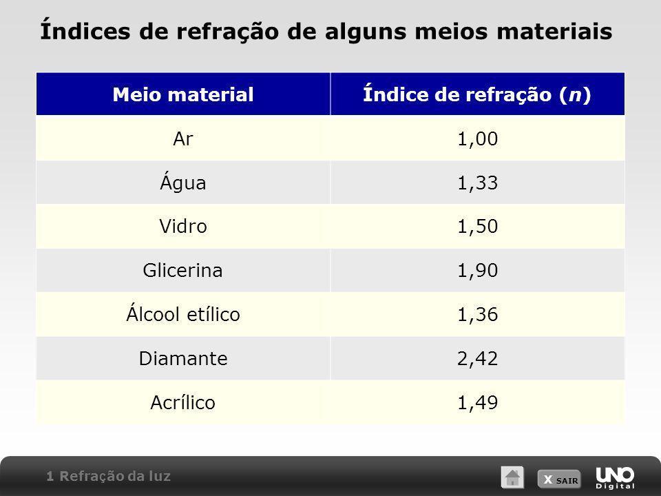 X SAIR Índices de refração de alguns meios materiais Meio materialÍndice de refração (n) Ar1,00 Água1,33 Vidro1,50 Glicerina1,90 Álcool etílico1,36 Di