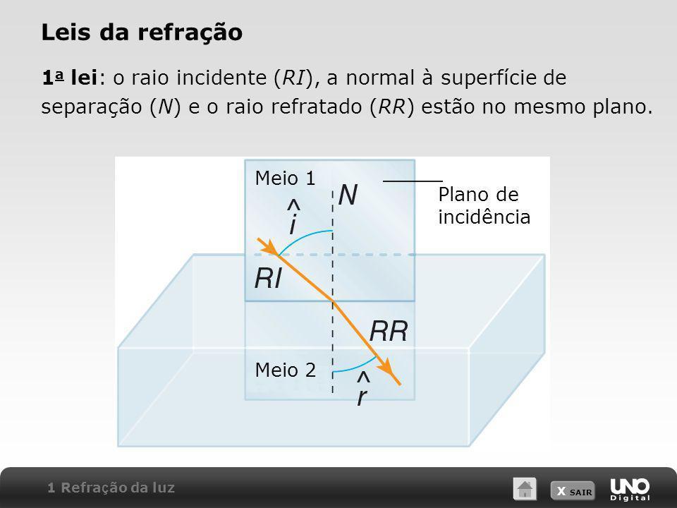 X SAIR 1 a lei: o raio incidente (RI), a normal à superfície de separação (N) e o raio refratado (RR) estão no mesmo plano. Leis da refração Meio 1 Me