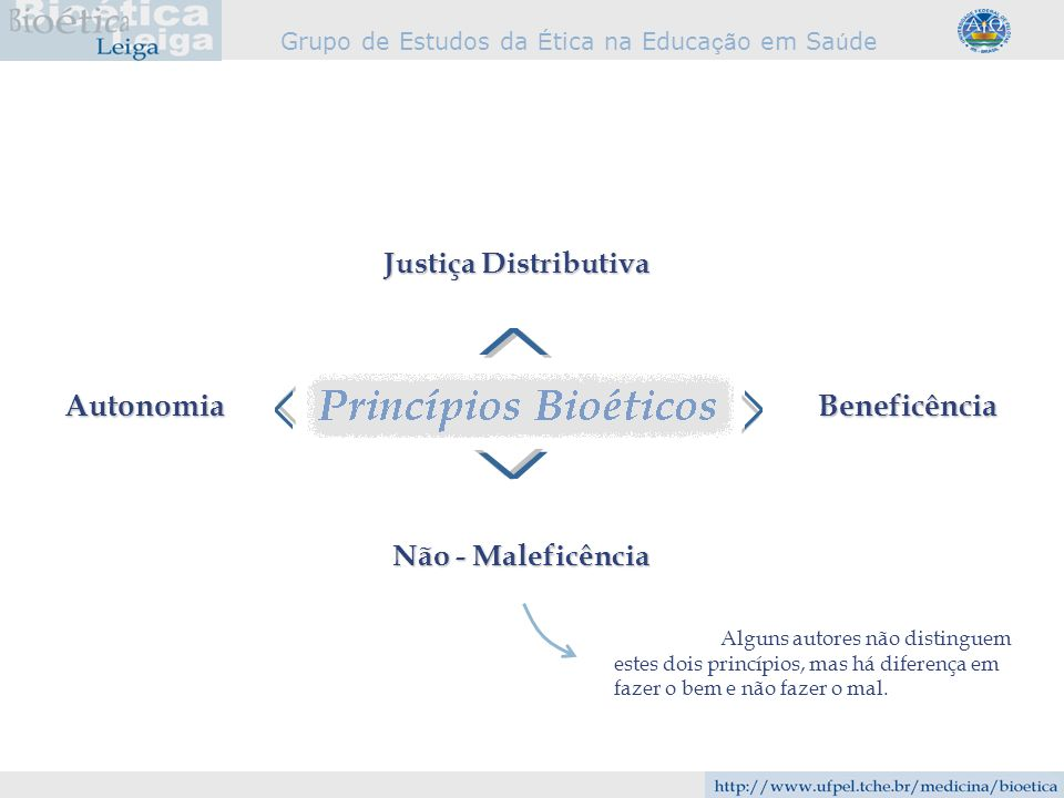 Grupo de Estudos da É tica na Educa çã o em Sa ú de Beneficência Não - Maleficência Autonomia Justiça Distributiva Alguns autores não distinguem estes