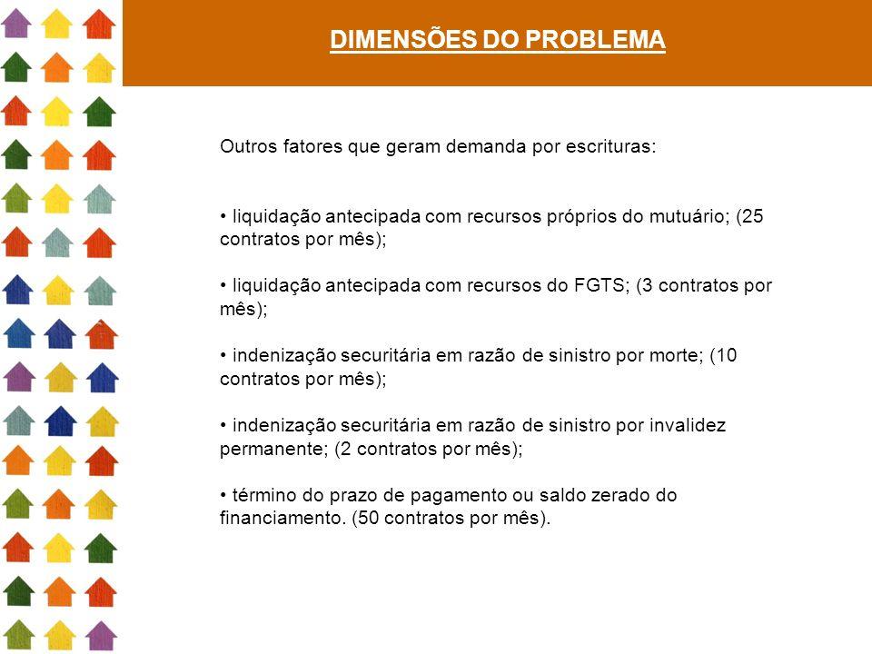 DIMENSÕES DO PROBLEMA Outros fatores que geram demanda por escrituras: liquidação antecipada com recursos próprios do mutuário; (25 contratos por mês)