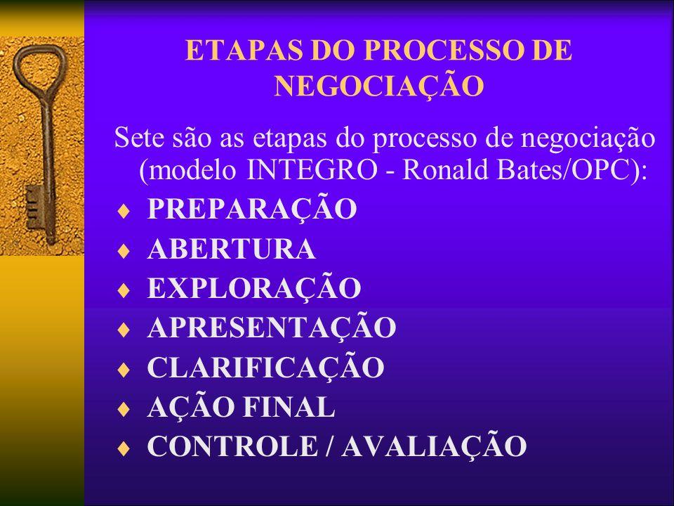 ETAPAS DO PROCESSO DE NEGOCIAÇÃO Sete são as etapas do processo de negociação (modelo INTEGRO - Ronald Bates/OPC): PREPARAÇÃO ABERTURA EXPLORAÇÃO APRE