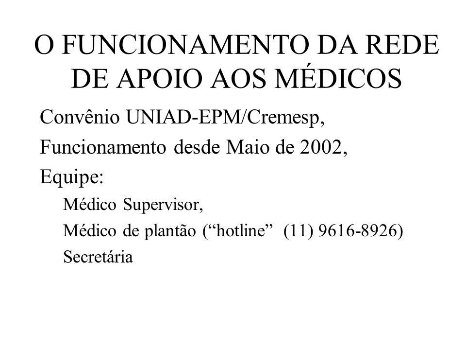 O FUNCIONAMENTO DA REDE DE APOIO AOS MÉDICOS Convênio UNIAD-EPM/Cremesp, Funcionamento desde Maio de 2002, Equipe: Médico Supervisor, Médico de plantão (hotline (11) 9616-8926) Secretária