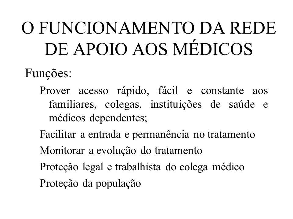 O FUNCIONAMENTO DA REDE DE APOIO AOS MÉDICOS Funções: Prover acesso rápido, fácil e constante aos familiares, colegas, instituições de saúde e médicos