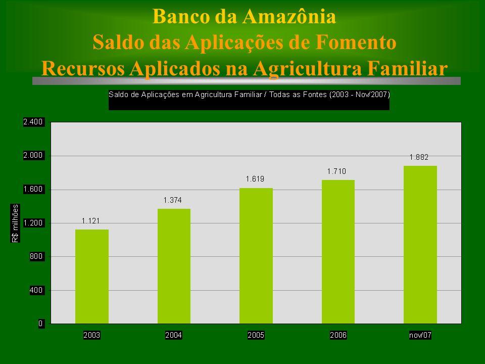Banco da Amazônia Saldo das Aplicações de Fomento Recursos Aplicados na Agricultura Familiar