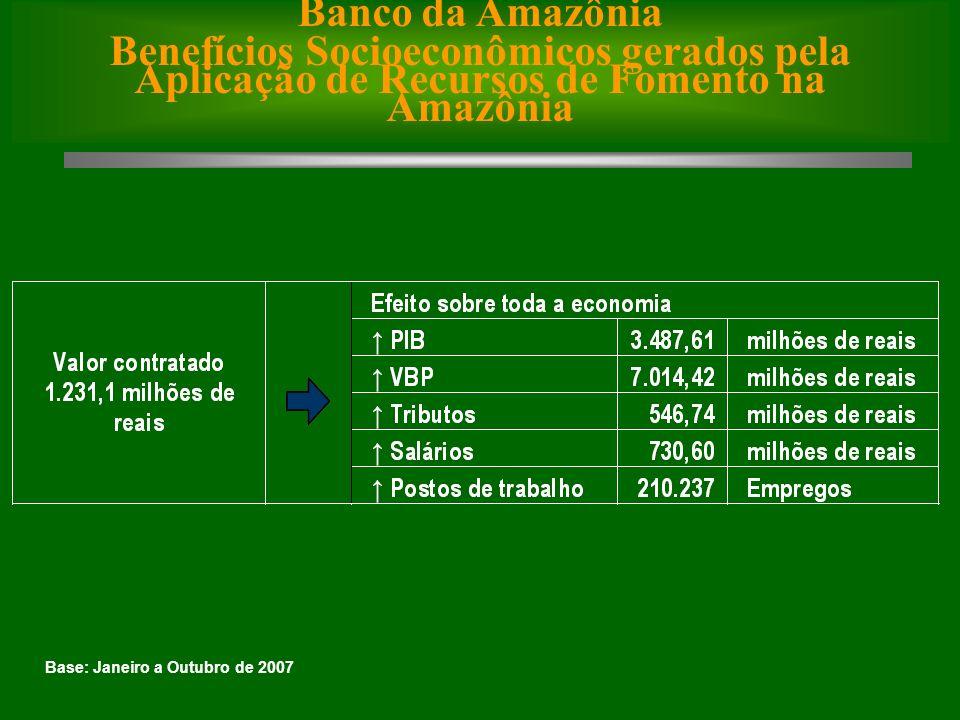 Base: Janeiro a Outubro de 2007 Banco da Amazônia Benefícios Socioeconômicos gerados pela Aplicação de Recursos de Fomento na Amazônia