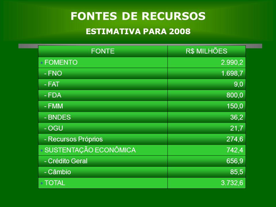 FONTES DE RECURSOS ESTIMATIVA PARA 2008 FONTER$ MILHÕES FOMENTO2.990,2 - FNO1.698,7 - FAT9,0 - FDA800,0 - FMM150,0 - BNDES36,2 - OGU21,7 - Recursos Próprios274,6 SUSTENTAÇÃO ECONÔMICA742,4 - Crédito Geral656,9 - Câmbio85,5 TOTAL3.732,6