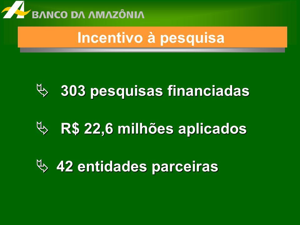 303 pesquisas financiadas 303 pesquisas financiadas R$ 22,6 milhões aplicados R$ 22,6 milhões aplicados 42 entidades parceiras 42 entidades parceiras Incentivo à pesquisa