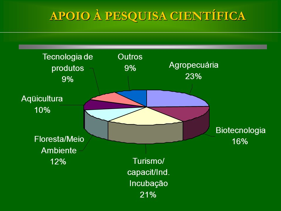 APOIO À PESQUISA CIENTÍFICA Biotecnologia 16% Floresta/Meio Ambiente 12% Aqüicultura 10% Tecnologia de produtos 9% Outros 9% Turismo/ capacit/Ind.