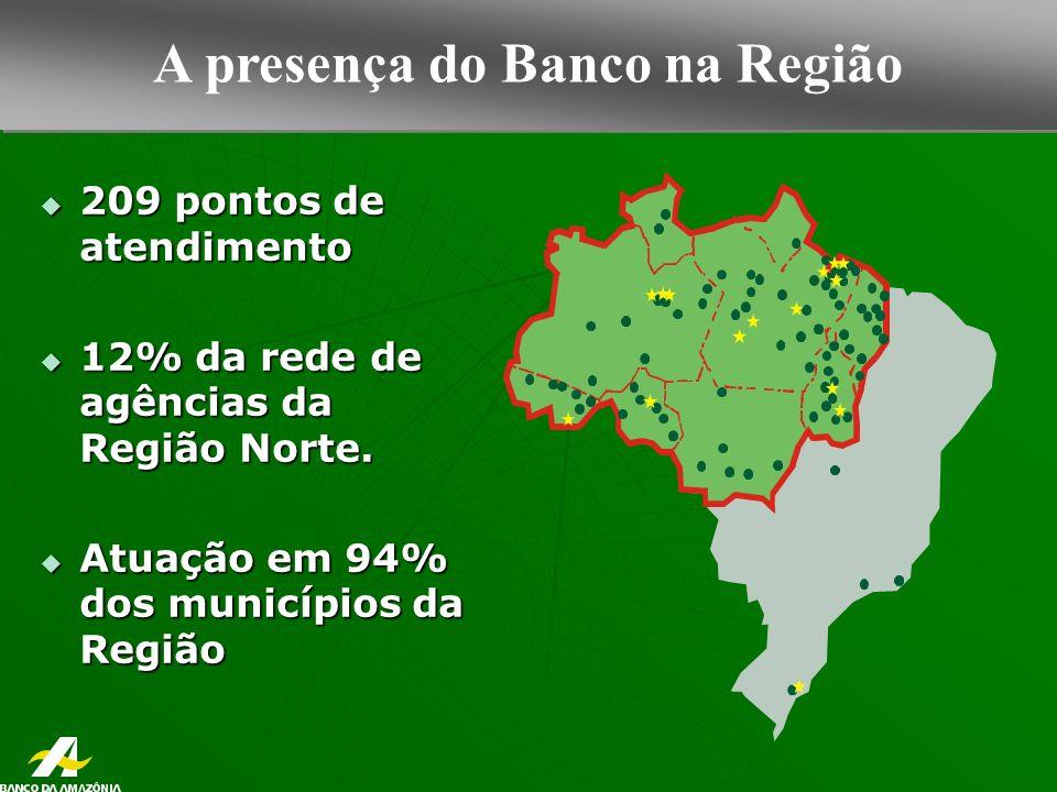 A presença do Banco na Região 209 pontos de atendimento 209 pontos de atendimento 12% da rede de agências da Região Norte.