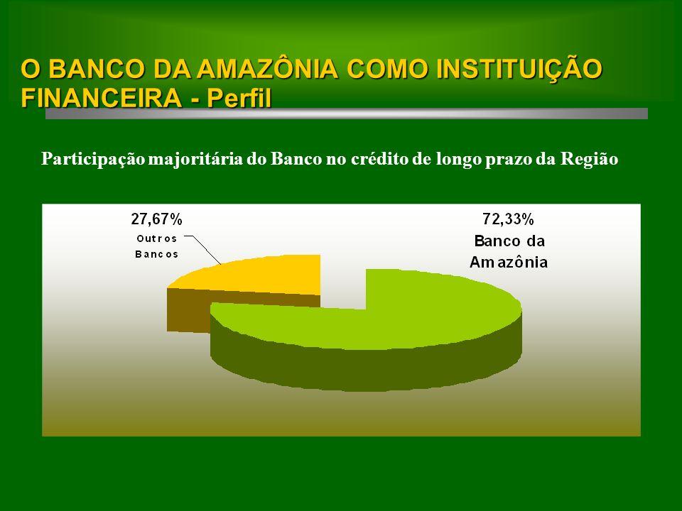 Participação majoritária do Banco no crédito de longo prazo da Região Fonte: BACEN (Base: Set/2007).