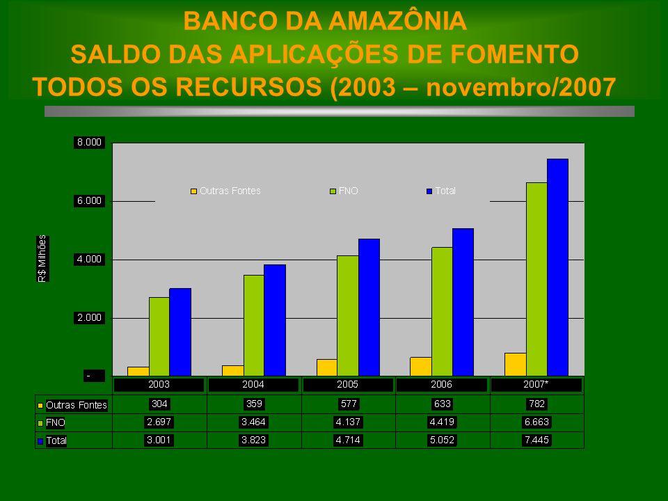 BANCO DA AMAZÔNIA SALDO DAS APLICAÇÕES DE FOMENTO TODOS OS RECURSOS (2003 – novembro/2007