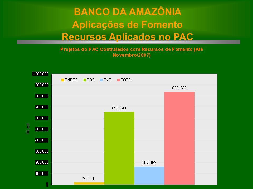 BANCO DA AMAZÔNIA Aplicações de Fomento Recursos Aplicados no PAC