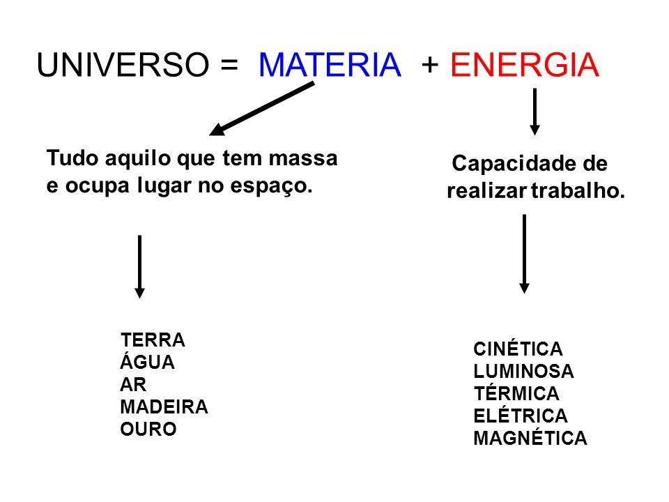 CINÉTICA LUMINOSA TÉRMICA ELÉTRICA MAGNÉTICA UNIVERSO = MATERIA + ENERGIA Capacidade de realizar trabalho. TERRA ÁGUA AR MADEIRA OURO Tudo aquilo que