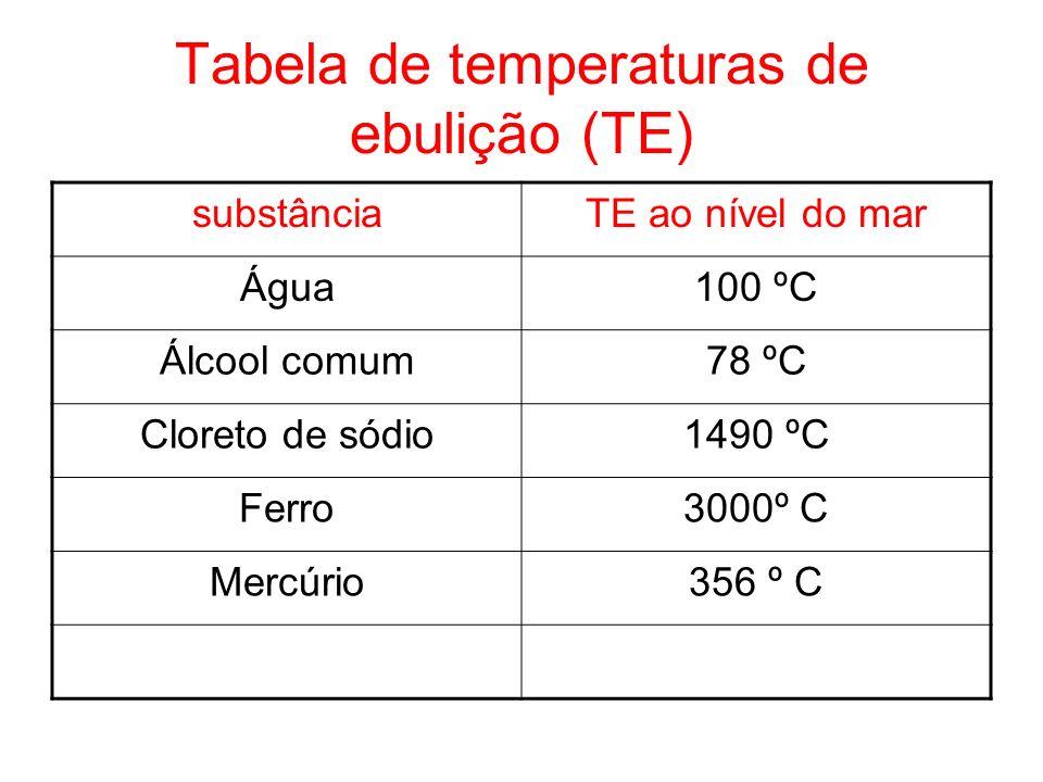 Tabela de temperaturas de ebulição (TE) substânciaTE ao nível do mar Água100 ºC Álcool comum78 ºC Cloreto de sódio1490 ºC Ferro3000º C Mercúrio356 º C