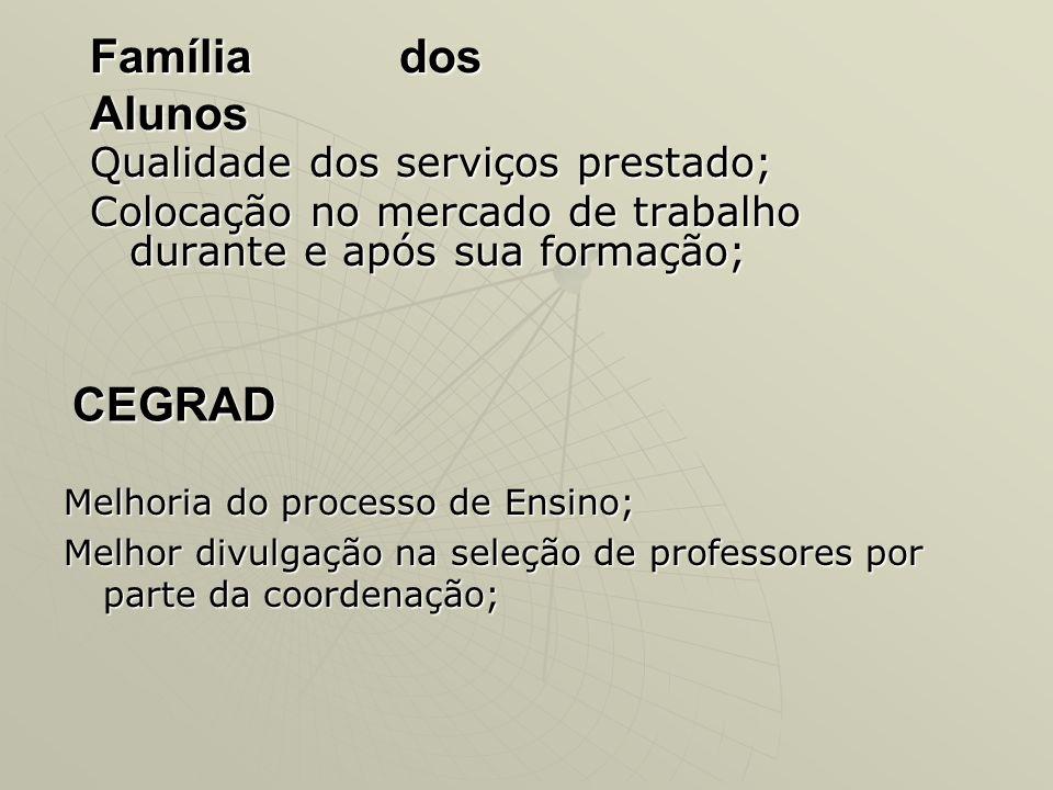 Família dos Alunos Qualidade dos serviços prestado; Colocação no mercado de trabalho durante e após sua formação; CEGRAD Melhoria do processo de Ensin