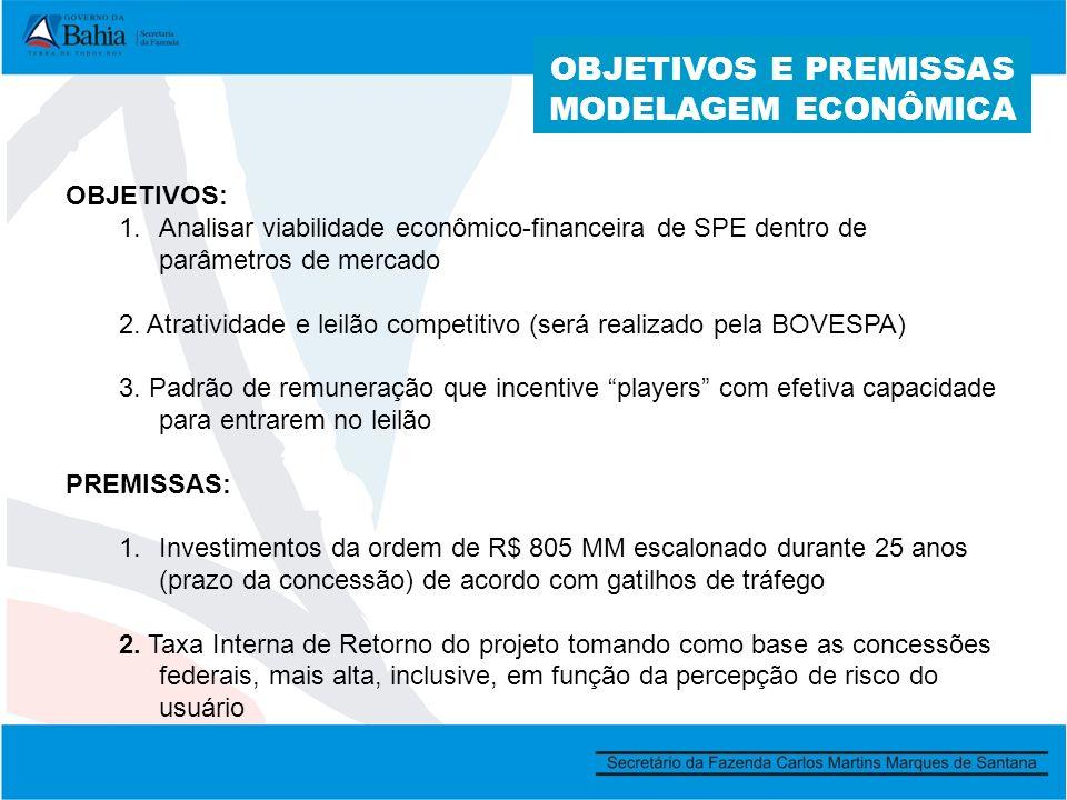 OBJETIVOS E PREMISSAS MODELAGEM ECONÔMICA OBJETIVOS: 1.Analisar viabilidade econômico-financeira de SPE dentro de parâmetros de mercado 2.