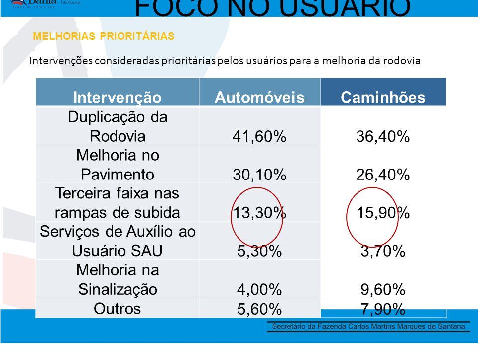 FOCO NO USUÁRIO Intervenções consideradas prioritárias pelos usuários para a melhoria da rodovia IntervençãoAutomóveisCaminhões Duplicação da Rodovia41,60%36,40% Melhoria no Pavimento30,10%26,40% Terceira faixa nas rampas de subida13,30%15,90% Serviços de Auxílio ao Usuário SAU5,30%3,70% Melhoria na Sinalização4,00%9,60% Outros5,60%7,90% MELHORIAS PRIORITÁRIAS