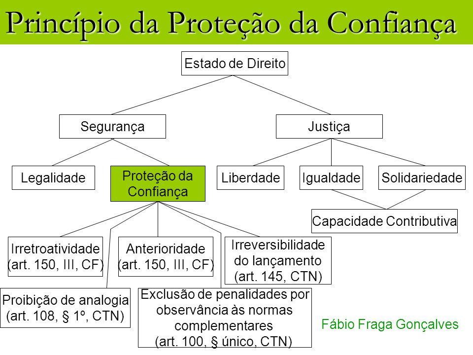 Princípio da Proteção da Confiança Fábio Fraga Gonçalves Estado de Direito Segurança Proteção da Confiança Legalidade Justiça SolidariedadeIgualdadeLi