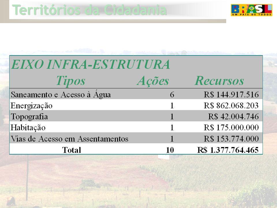 Territórios da Cidadania 11 AÇÕES POR ÓRGÃO DO GOVERNO FEDERAL Dados alimentados no Portal Territórios da Cidadania até 28/01.