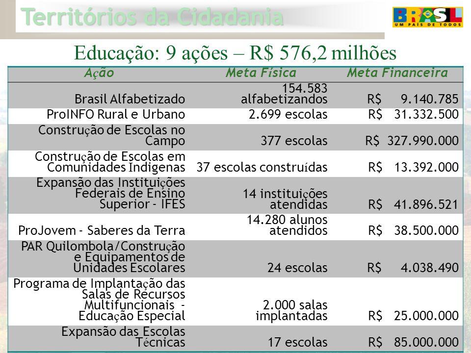Territórios da Cidadania 15 Educação: 9 ações – R$ 576,2 milhões A ç ãoMeta F í sicaMeta Financeira Brasil Alfabetizado 154.583 alfabetizandos R$ 9.14