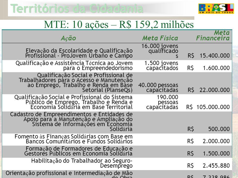 Territórios da Cidadania 18 MTE: 10 ações – R$ 159,2 milhões A ç ãoMeta F í sica Meta Financeira Eleva ç ão da Escolaridade e Qualifica ç ão Profissio