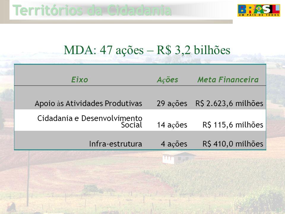 Territórios da Cidadania 23 MDA: 47 ações – R$ 3,2 bilhões EixoA ç õesMeta Financeira Apoio à s Atividades Produtivas29 a ç õesR$ 2.623,6 milhões Cida